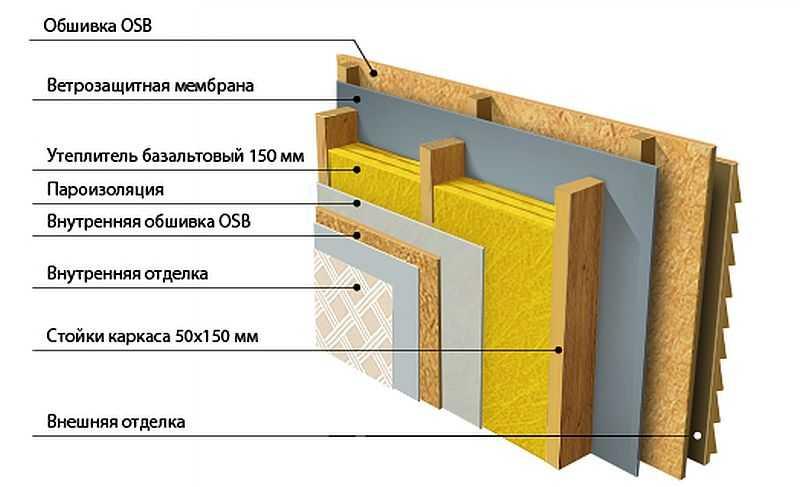 Каркасный дом своими руками: пошаговая инструкция постройки от фундамента до крыши. особенности возведения каркасных домов (140 фото)