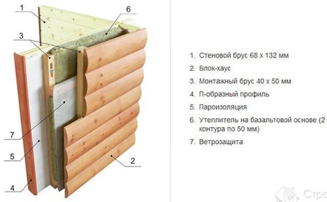 Обшивка стен блокхаусом: как обшить внутри дома