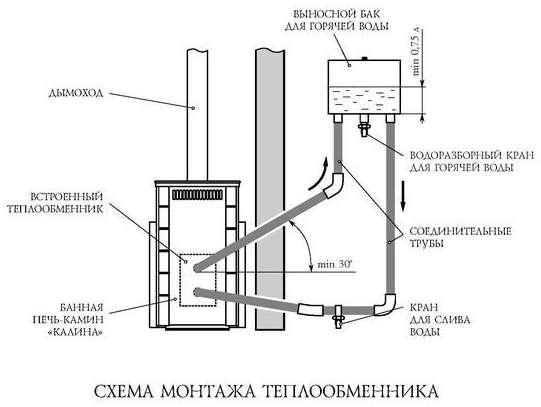Грунтовый теплообменник вентиляции в частном доме - домэконом