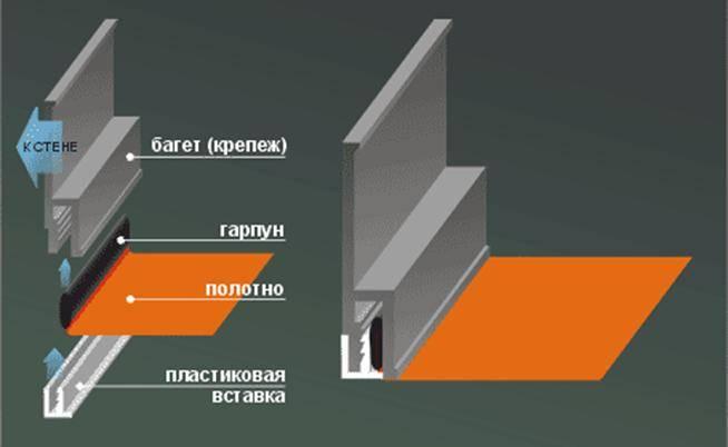 Тканевый потолок своими руками: делаем правильно