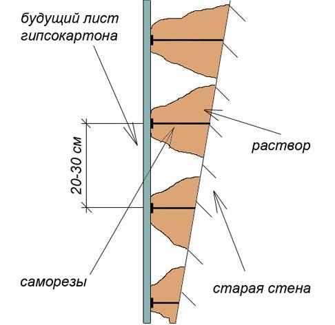 Монтаж и крепление гипсокартона на стену без профиля на саморезы быстро и надежно