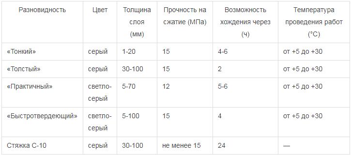 Разновидности наливных полов старатели, технические характеристики разных марок
