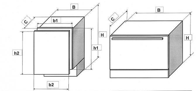 Какой вес у посудомоечной машины. выясняем, какой средний вес посудомоечной машины