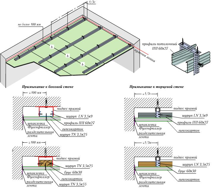 Гипсоволокнистая плита для стен (гвл): размеры и толщина листа, монтаж на клей и с помощью профилей, отделка (видео)