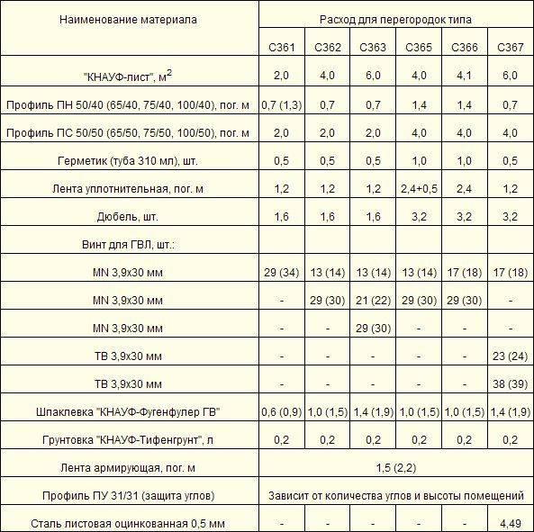 Норма расхода шпатлевки на 1м2 по гипсокартону