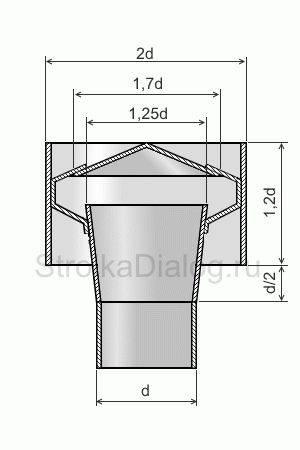 Вентиляционный дефлектор — устройство и принцип работы, классификация