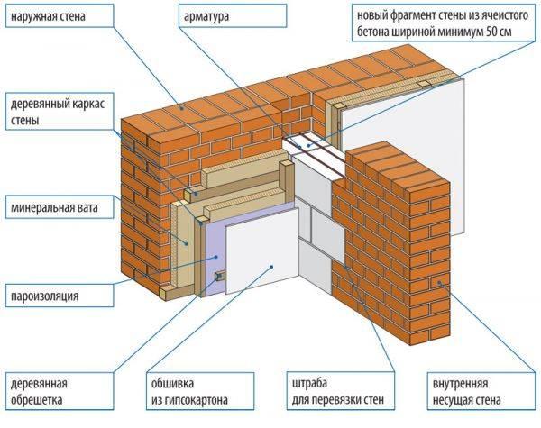 Утепление минеральной ватой стен изнутри