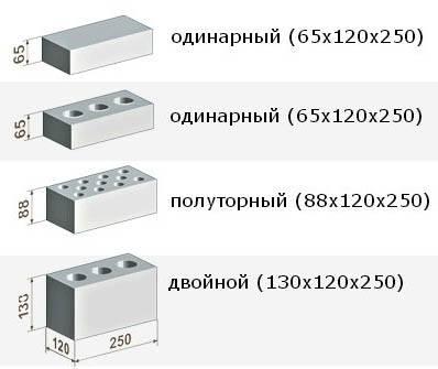 Технические характеристики силикатного кирпича пустотелого и полнотелого