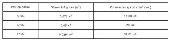 Как рассчитать сколько досок в кубе калькулятор онлайн дом мой, онлайн калькуляторы , энциклопедия-справочник