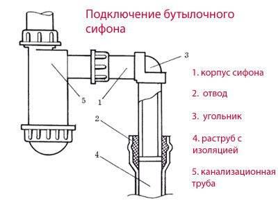 Установка сифона под раковиной своими руками: видеоинструкция