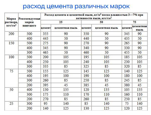 Цементно-песчаный раствор: плотность цемента по госту, как сделать и как приготовить, марки м-150 и м100