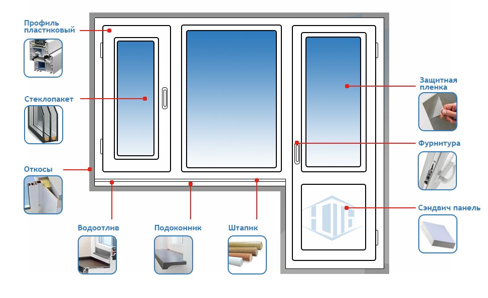 Как выбрать пластиковые окна правильно