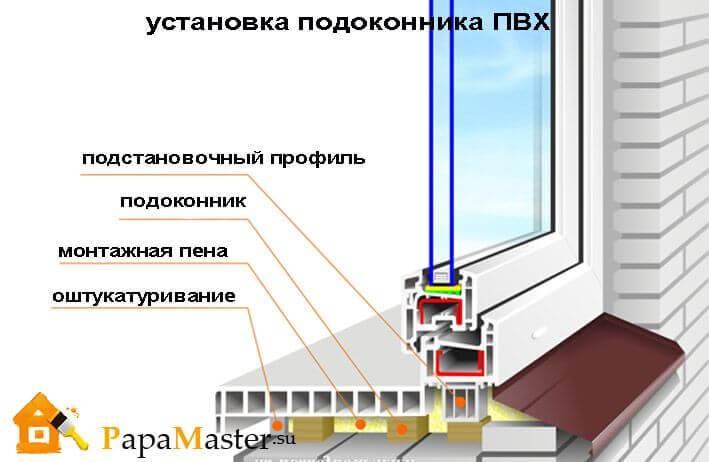 Лучшие способы ремонта и реставрации ПВХ подоконника