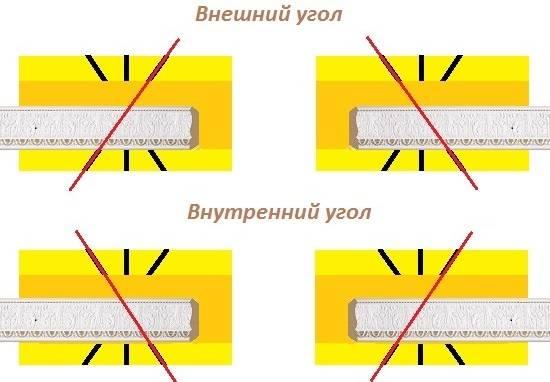 Как резать потолочный плинтус в углах без стусла да ещё и в домашних условиях