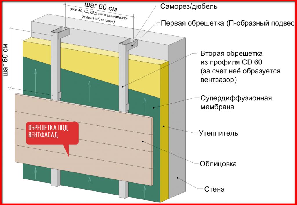Типы крепежа теплоизоляции, особенности, способы установки теплоизоляционного материала