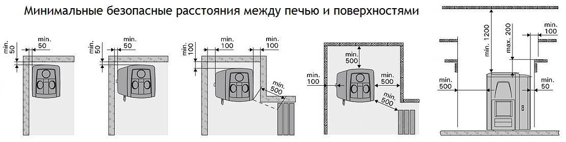 Установка печи в баню с выносной топкой: даём видео инструкцию по изготовлению своими руками