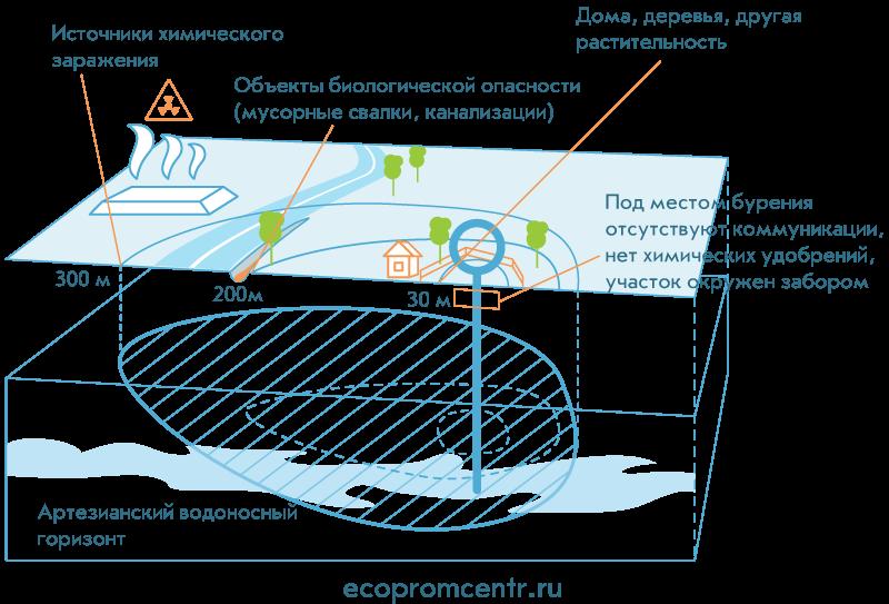Как поставить скважину на кадастровый учет — инструкция