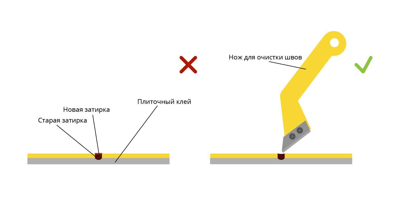 Как удалить старую затирку из швов плитки: как быстро убрать затирку, чем можно снять, тонкости удаления