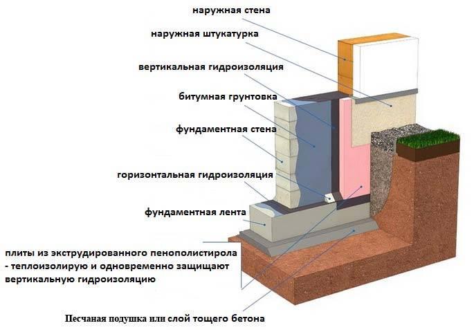Битумная гидроизоляция: расход праймера «технониколь 01» и мастики на 1 м2