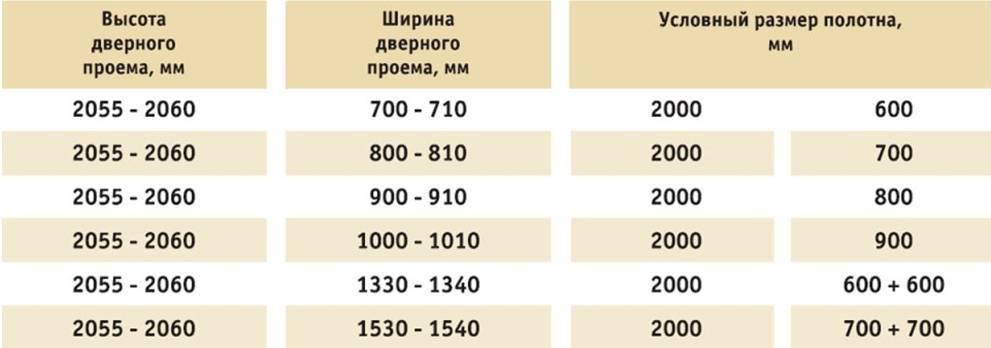 Проем под дверь 800х2000: как рассчитать его для полотна 80 на 200 см