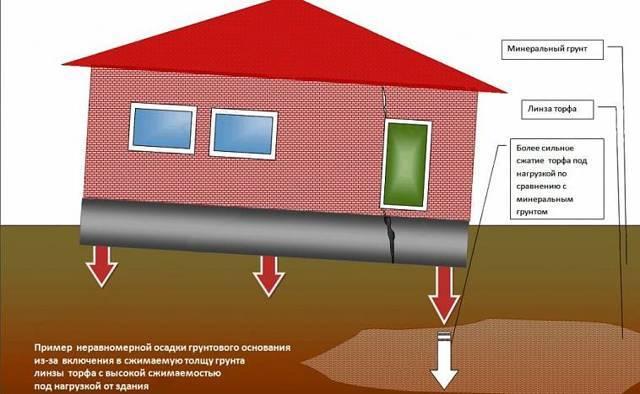 Как укрепить фундамент дома  если пошла трещина на стене, методики - варианты пола