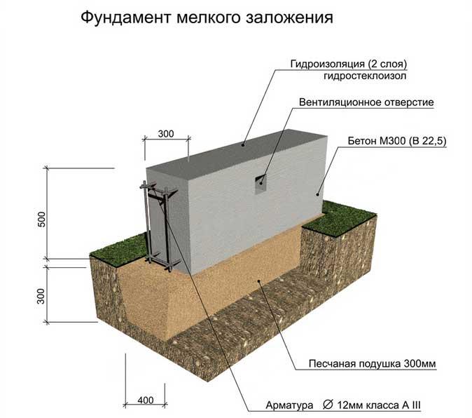 Какие виды грунта для строительства под фундамент каркасного дома и их особенности