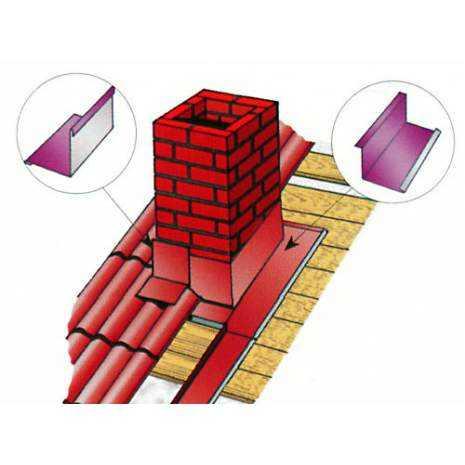 Узлы примыкания кровли к стене: технология установки