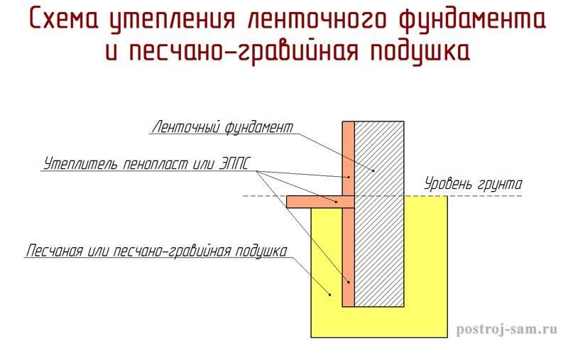 Фундамент под деревянный дом: требования к закладке