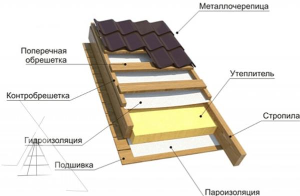 Пароизоляция чердачного перекрытия холодного чердака - кровля и крыша