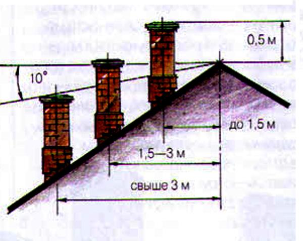 Высота дымовой трубы: как рассчитать нужный размер - дымогар.ру