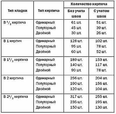 Расход цемента на 1 куб раствора: сколько нужно на 1 м3, норма расхода на 1 м2 для проливки керамзита цементным молочком, сколько получится из 50 кг смеси