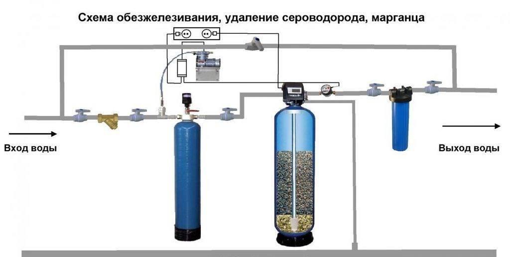 Способы и оборудование для обезжелезивания воды из скважины