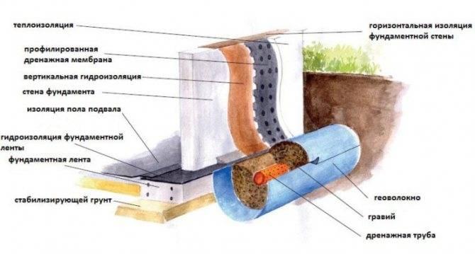 Праймер битумный: технические характеристики, расход на м2, применение