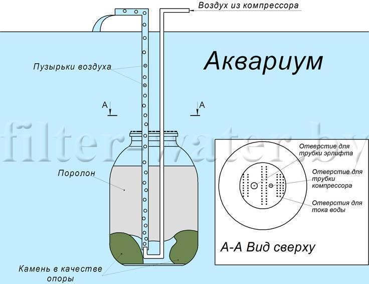 Фильтр для воды своими руками: пошаговая инструкция