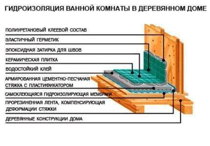 Гидроизоляция деревянных стен в ванной: способы, советы