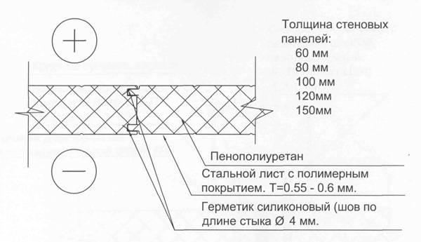 Инструкция по отделке откосов окон сэндвич-панелями