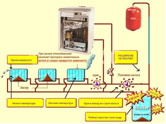 Промывка системы отопления в частном доме: оборудование, опрессовка и жидкости