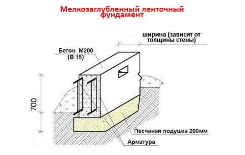 Фундамент под кирпичный дом: какой должен быть глубины
