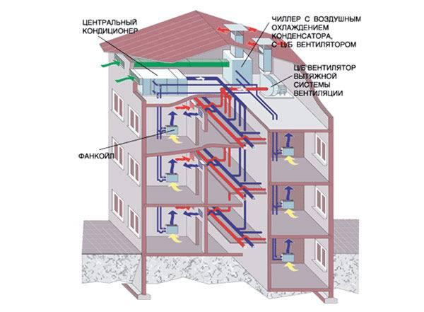 Вентиляция в панельном доме: схема, как устроена, особенности работы