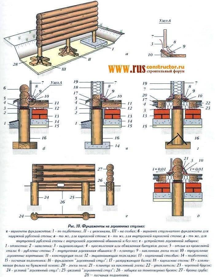 Как построить столбчатый фундамент из асбестовых труб своими руками