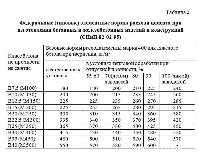 Бетон м150: состав, характеристики, пропорции, главные преимущества