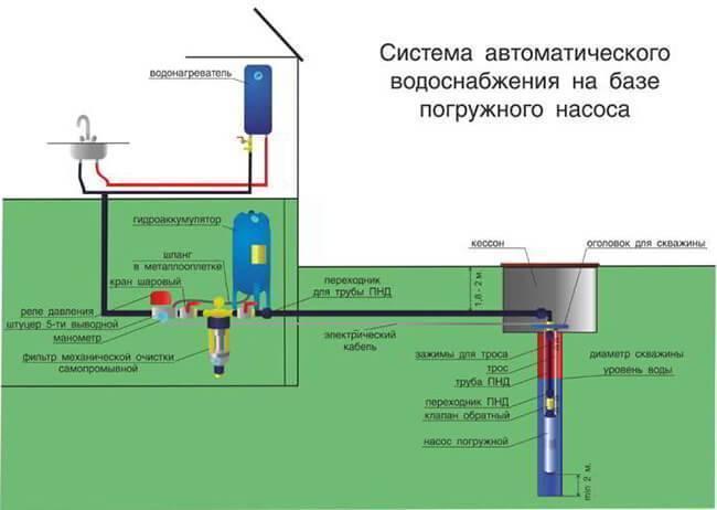 Создаем проект водоснабжения частного дома от скважины или центрального водопровода своими руками: Пошагово - Обзор