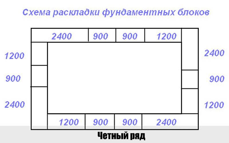 Ленточный фундамент из блоков фбс: как производится монтаж сборного железобетонного типа, а так же его плюсы и минусы