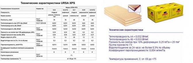Характеристики теплоизолирующих материалов ursa