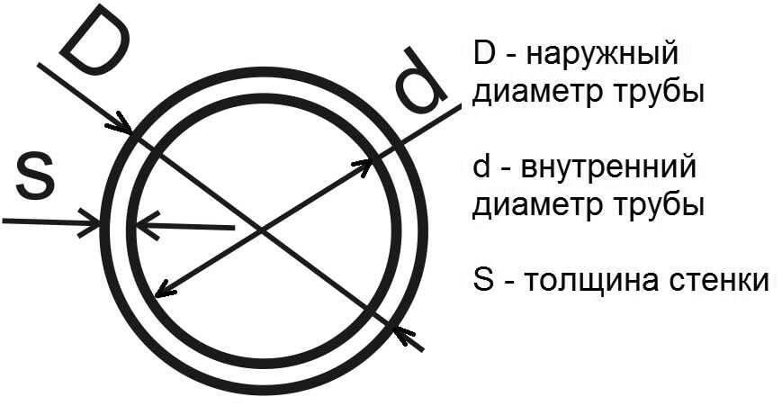 Как измеряется дюймовая труба – сравнение с метрической системой измерения диаметра