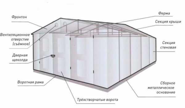 Как сделать сборный (разборный) металлический гараж?