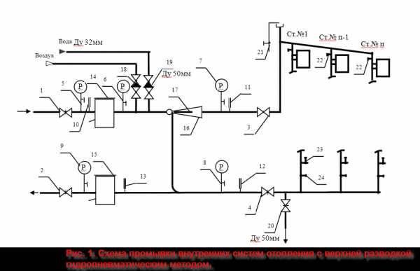 Промывка и опрессовка системы отопления мкд в москве недорого 2021 г.