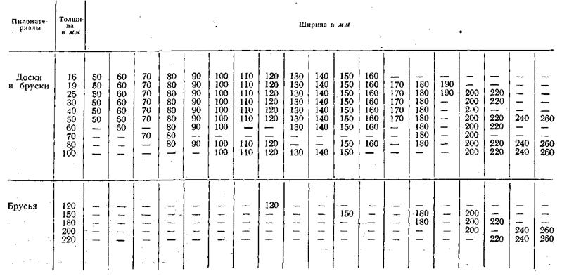 Гост 8486-86 пиломатериалы хвойных пород. технические условия (с изменениями n 1, 2, 3, с поправкой)