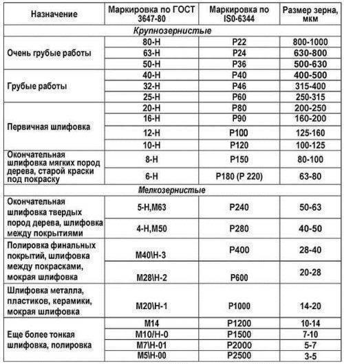 Шкурка шлифовальная зернистость классификация. маркировка наждачной бумаги и ее применение