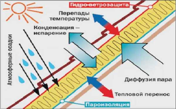 Пароизоляция изоспан а, b, c, d: характеристики, инструкция по применению